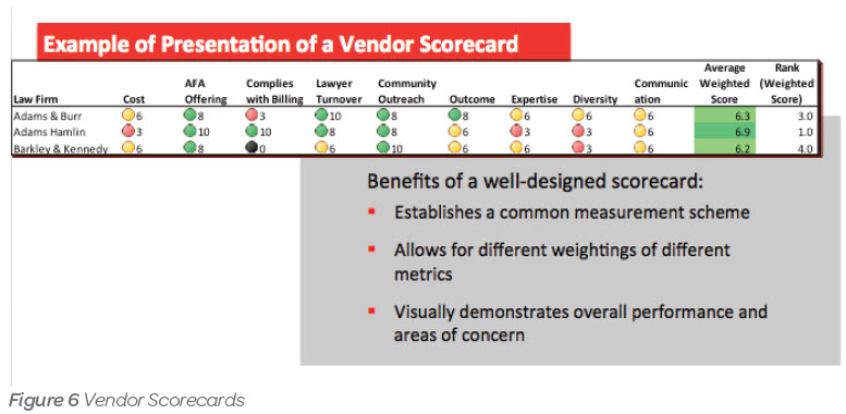 Getting Analytical – Best Practices for Creating a Vendor ...