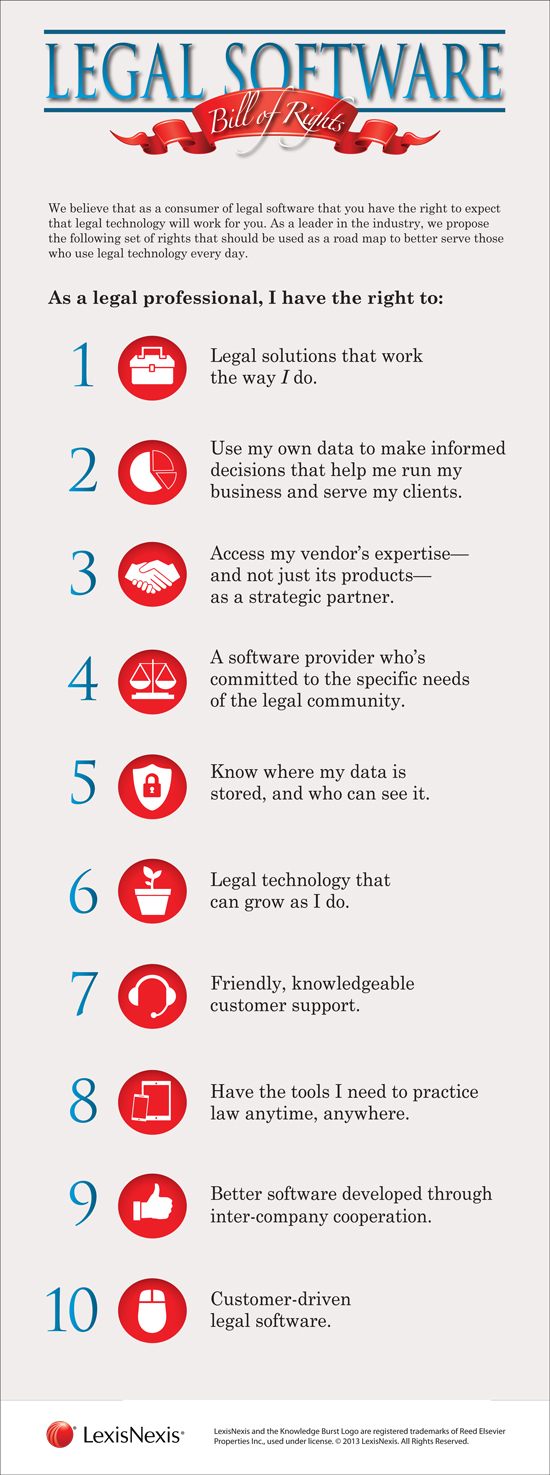 legal software bill of rights