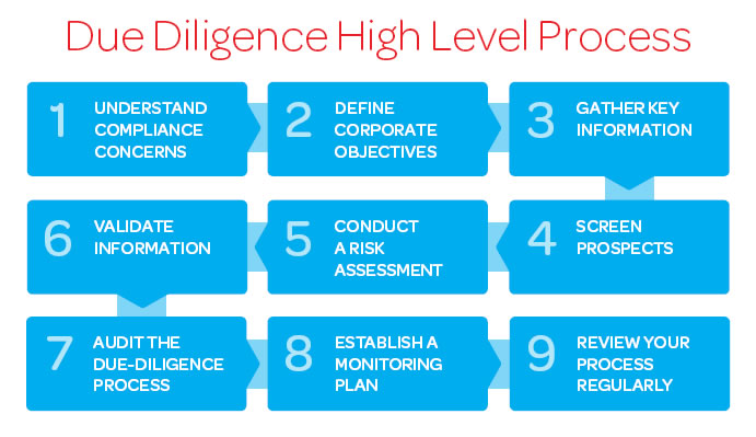 9 steps to effective supplier due diligence risk for Technology due diligence template