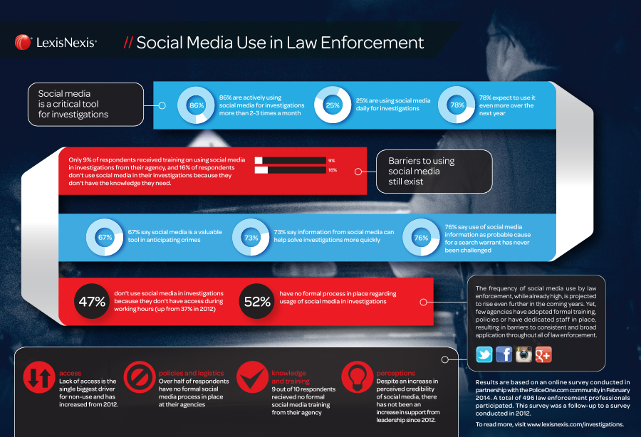 Social media use in law enforcement infographic