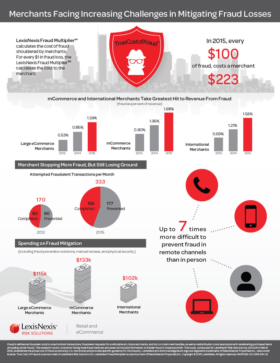 True Cost of Fraud Infographic 2015