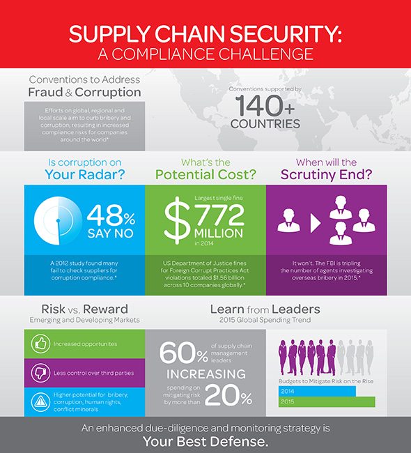 Complex, global supply chains make supplier due diligence