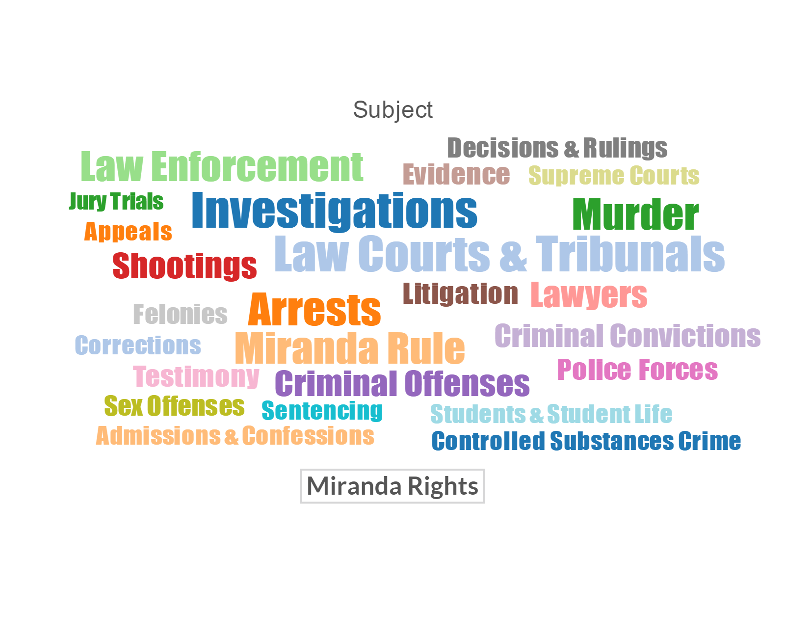 miranda rights Police officers are only legally required to read you your miranda rights after placing you under arrest and before continuing to interrogate you but before arresting you, the officer can ask you questions in order to get you to incriminate yourself.
