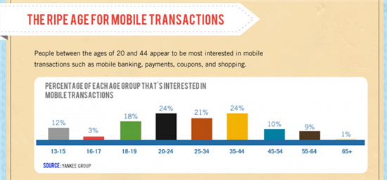 Mobile banking transactions age groups