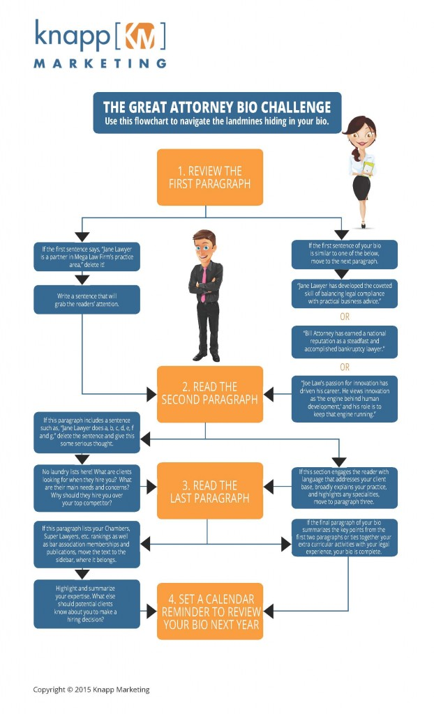 4 steps for crafting your law firm/website bio [infographic