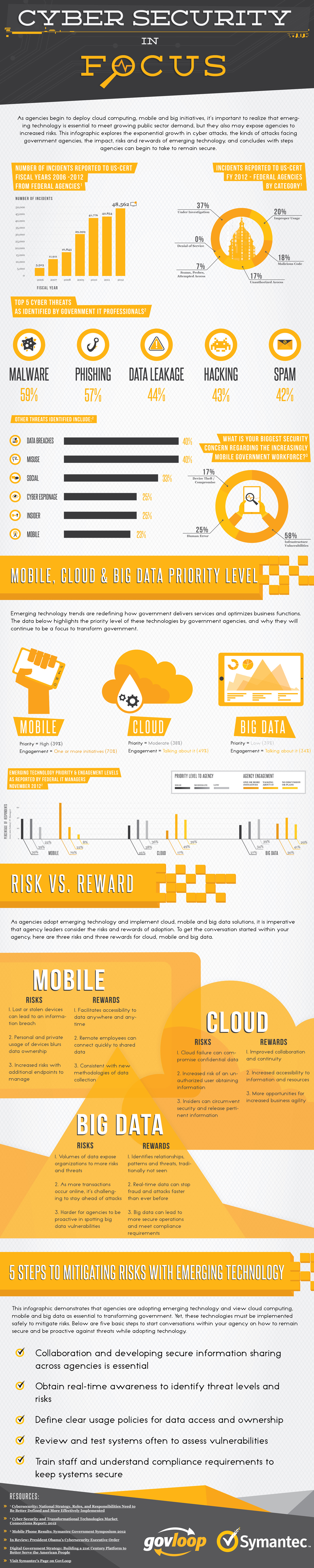 Cyber Security Steps To Mitigating Risks With Emerging Technology Data Threats