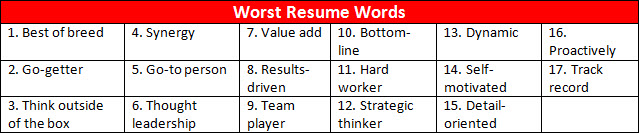Do You Have Any Other Suggestions Of Best Vs. Worst Word To Use? Feel Free  To Share Your Thoughts By Including Your Comment In The U0027Join The  Conversationu0027 ...  Best Resume Words