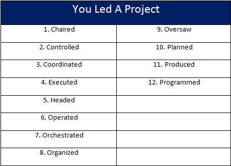 185 powerful verbs that will make your resume awesome lextalk