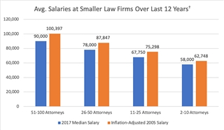 Salary Data Offers Insights for Smaller Firms