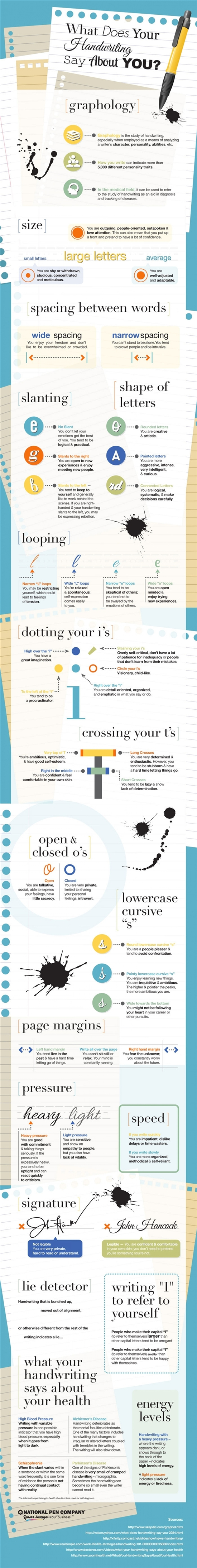 Graphology Infographic