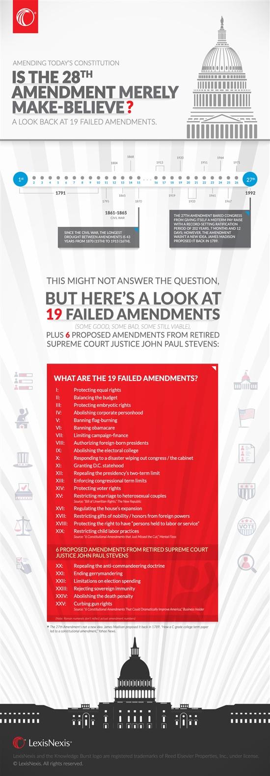 constitutional amendment, Constitution, amendment