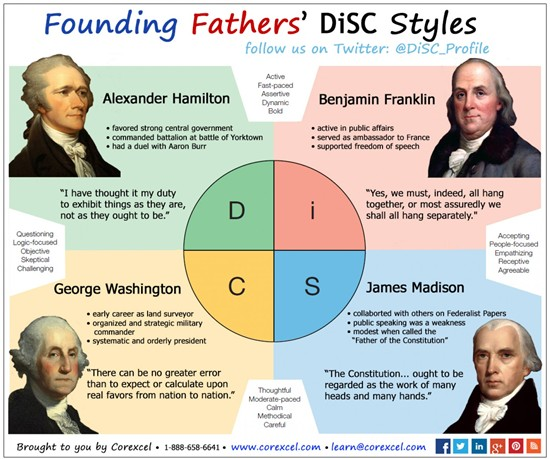 Resources Unlimited Blog: Celebrity DiSC Styles & DiSC Humor