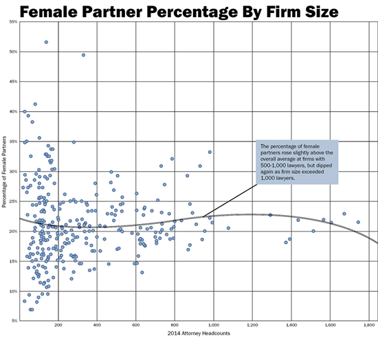 Glass_Ceiling_Law360_Report_Female_Partner_Percentage_By_Firm_Size.png