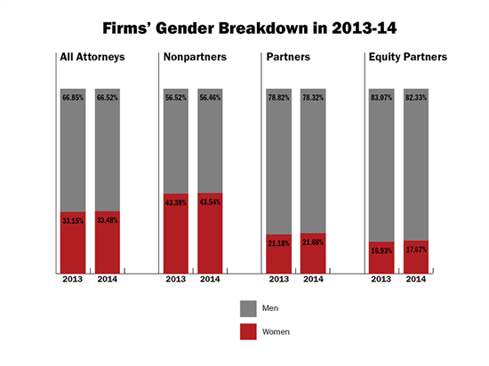 Glass_Ceiling_Law360_Report_Firms_Gender_Breakdown_2013-14