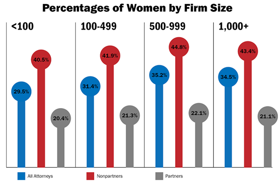 Glass_Ceiling_Law360_Report_Percentages_Women_By_Firm_Size