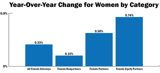 Glass_Ceiling_Law360_Report_Year-Over-Year_Change_Women_By_Category
