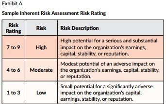 Corporate Counsel Oversight of the Risk Assessment Process